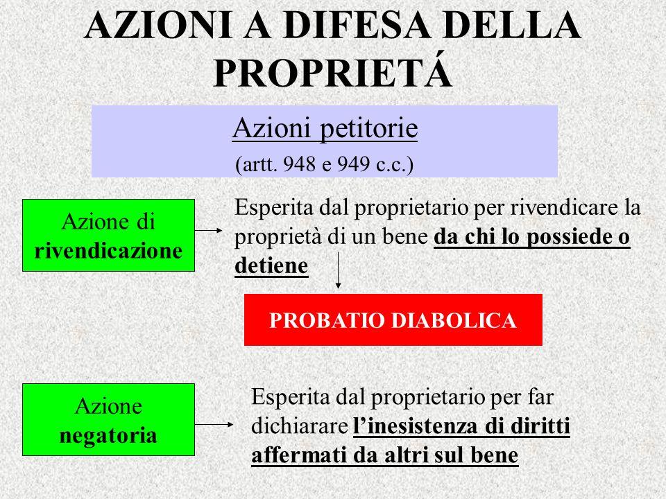 AZIONI A DIFESA DELLA PROPRIETÁ