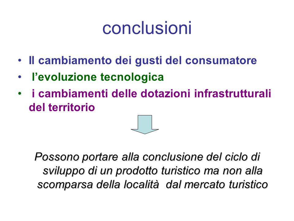 conclusioni Il cambiamento dei gusti del consumatore