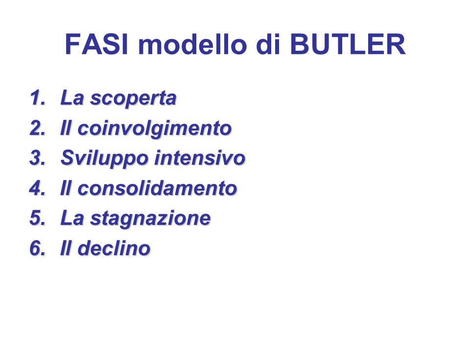 FASI modello di BUTLER La scoperta Il coinvolgimento