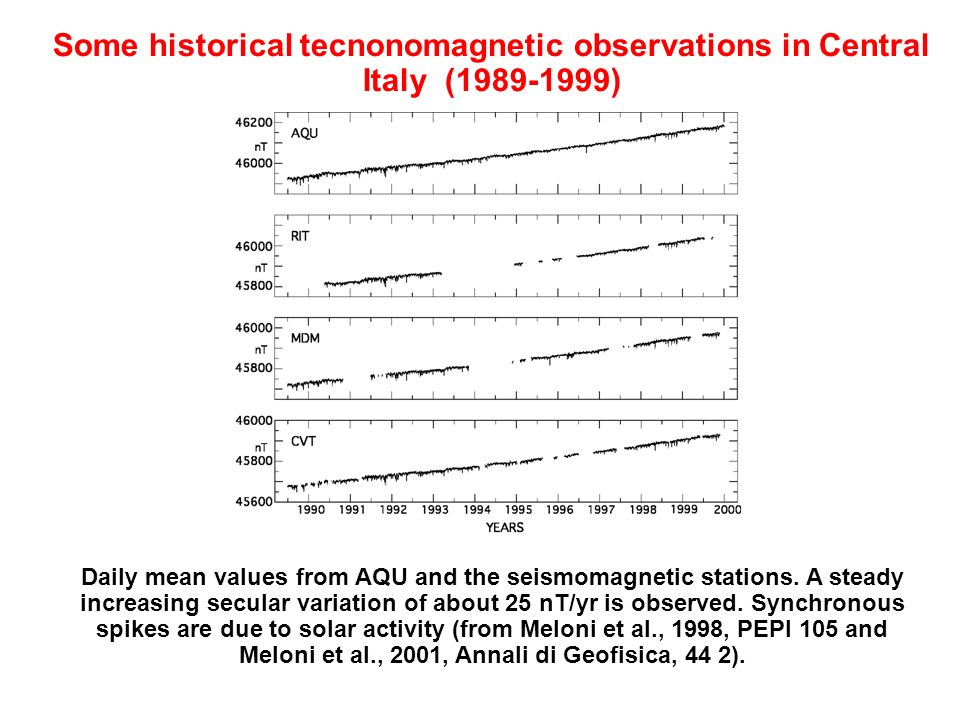 Some historical tecnonomagnetic observations in Central Italy (1989-1999)