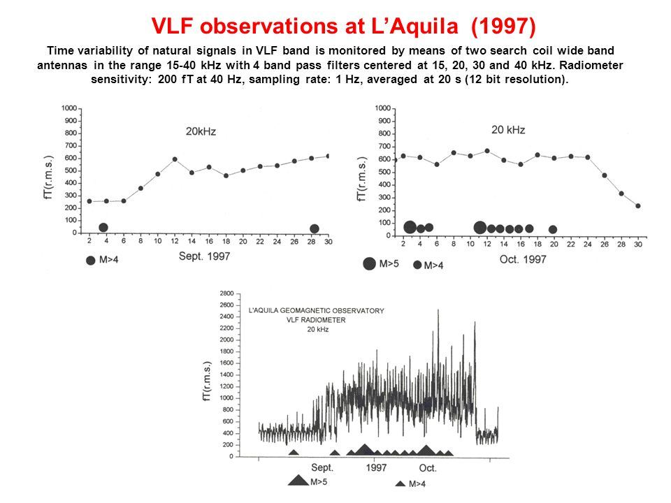 VLF observations at L'Aquila (1997)