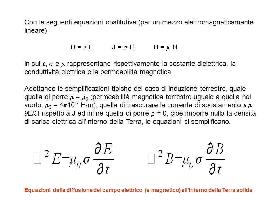 Con le seguenti equazioni costitutive (per un mezzo elettromagneticamente lineare)
