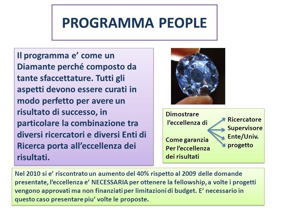 PROGRAMMA PEOPLE