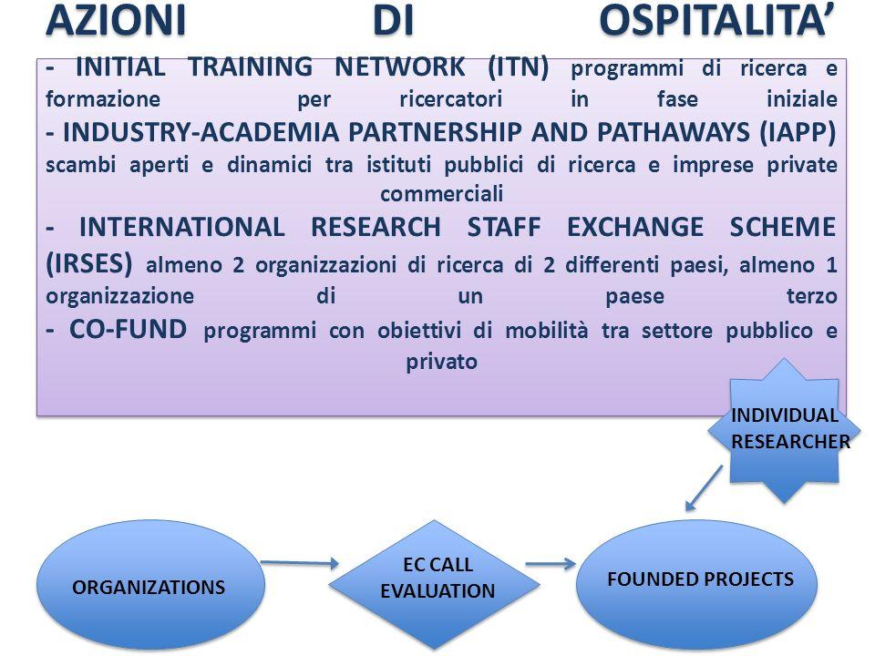 AZIONI DI OSPITALITA' - INITIAL TRAINING NETWORK (ITN) programmi di ricerca e formazione per ricercatori in fase iniziale - INDUSTRY-ACADEMIA PARTNERSHIP AND PATHAWAYS (IAPP) scambi aperti e dinamici tra istituti pubblici di ricerca e imprese private commerciali - INTERNATIONAL RESEARCH STAFF EXCHANGE SCHEME (IRSES) almeno 2 organizzazioni di ricerca di 2 differenti paesi, almeno 1 organizzazione di un paese terzo - CO-FUND programmi con obiettivi di mobilità tra settore pubblico e privato