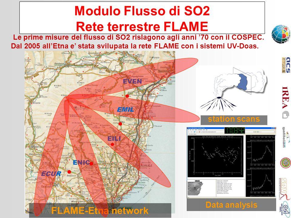 Modulo Flusso di SO2 Rete terrestre FLAME