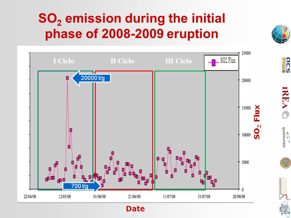 SO2 emission during the initial phase of 2008-2009 eruption