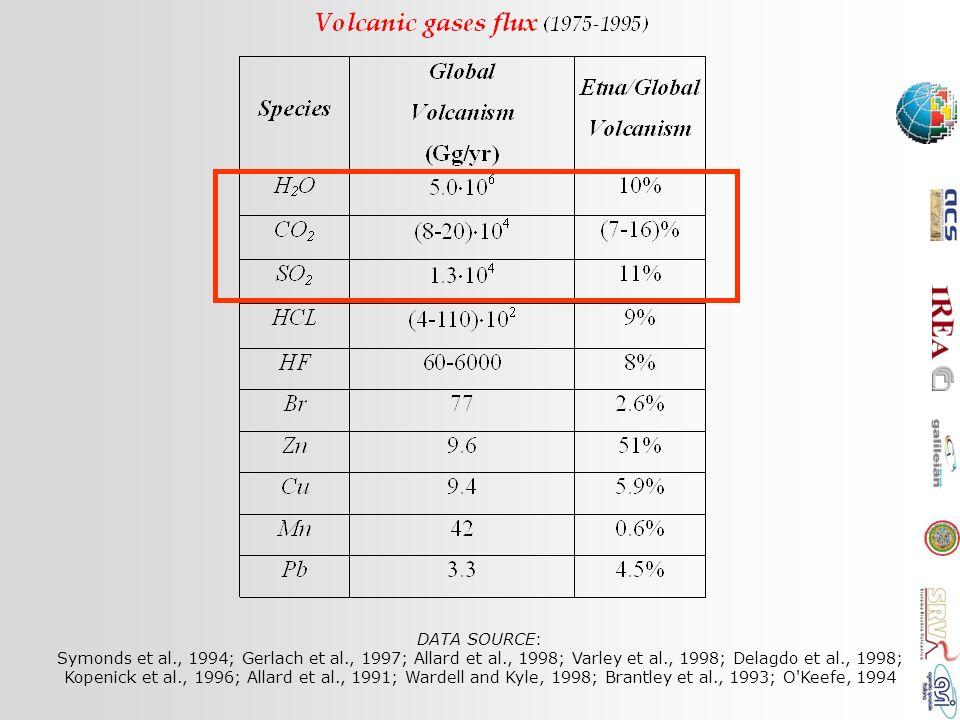 DATA SOURCE: Symonds et al., 1994; Gerlach et al., 1997; Allard et al., 1998; Varley et al., 1998; Delagdo et al., 1998; Kopenick et al., 1996; Allard et al., 1991; Wardell and Kyle, 1998; Brantley et al., 1993; O Keefe, 1994