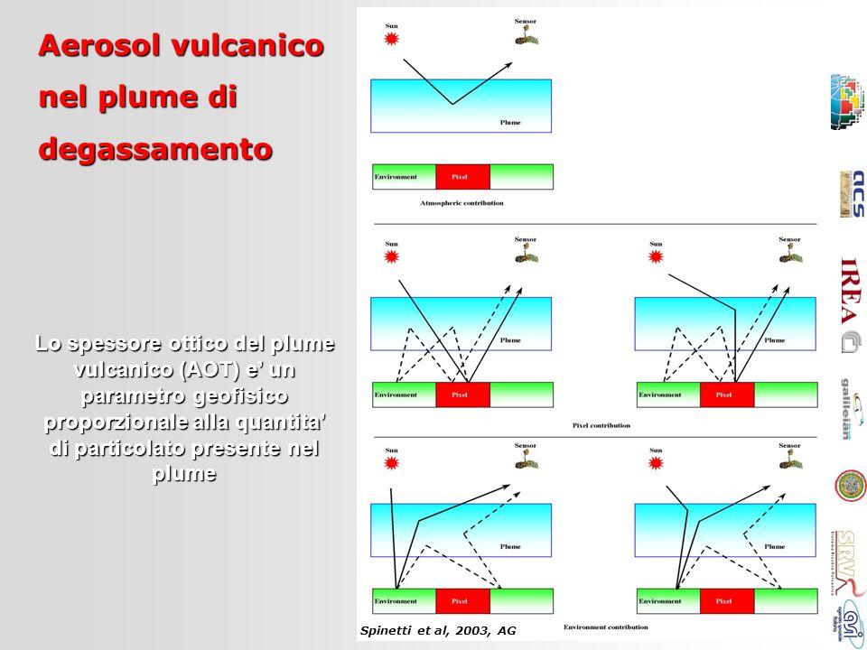 Aerosol vulcanico nel plume di degassamento
