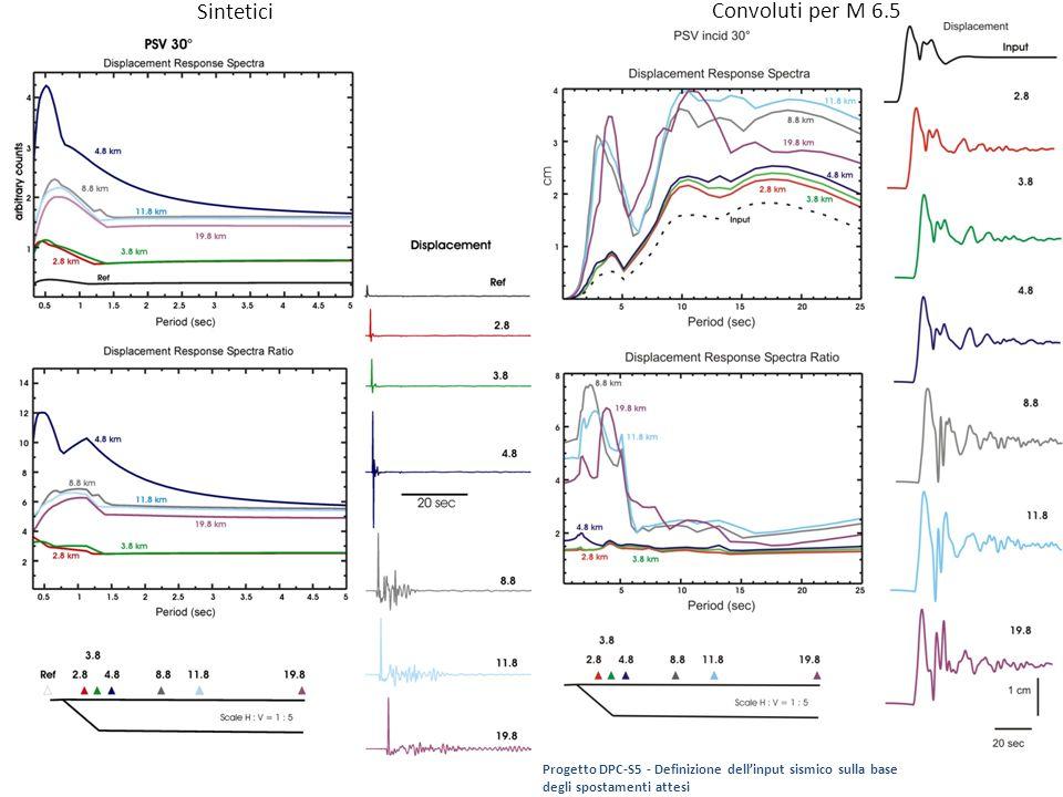 Sintetici Convoluti per M 6.5
