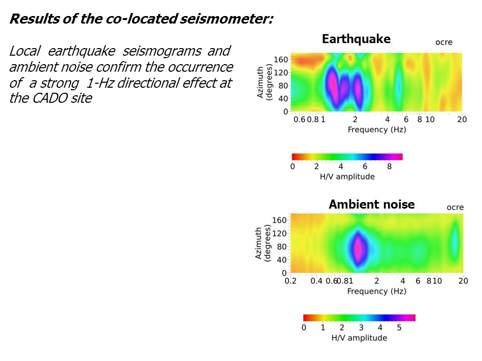 Results of the co-located seismometer:
