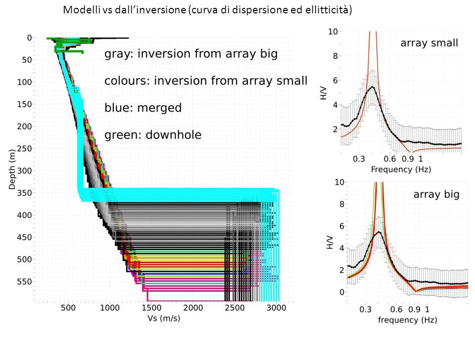 Modelli vs dall'inversione (curva di dispersione ed ellitticità)