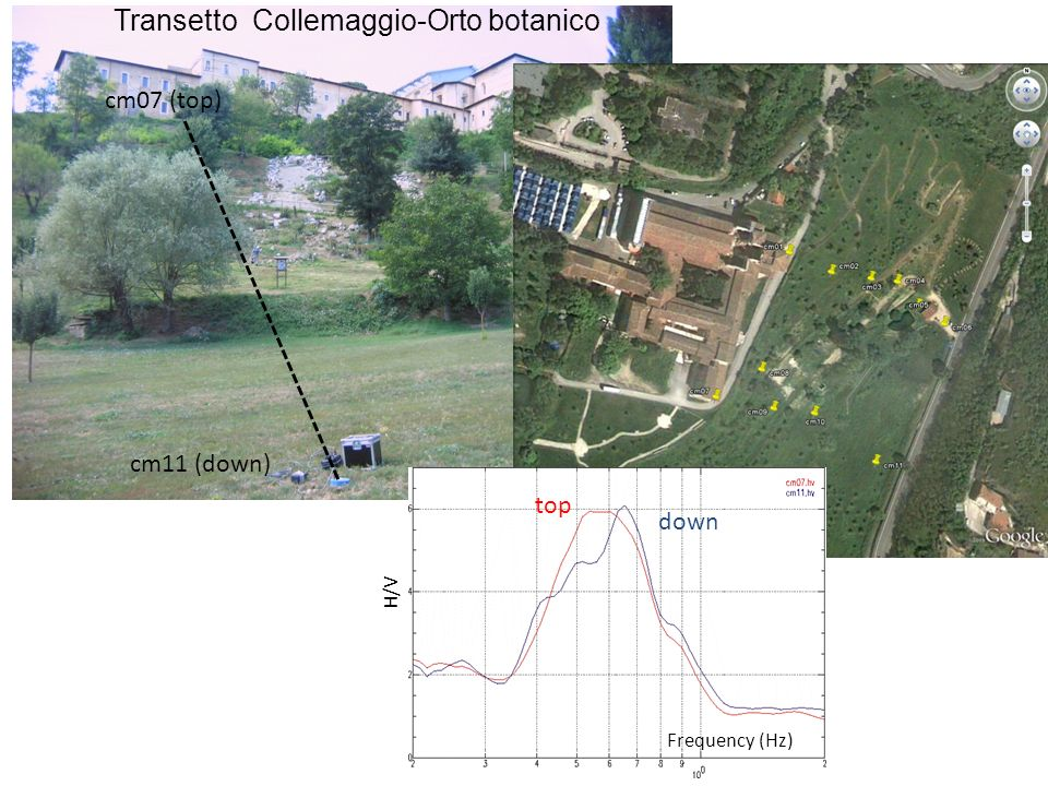 Transetto Collemaggio-Orto botanico