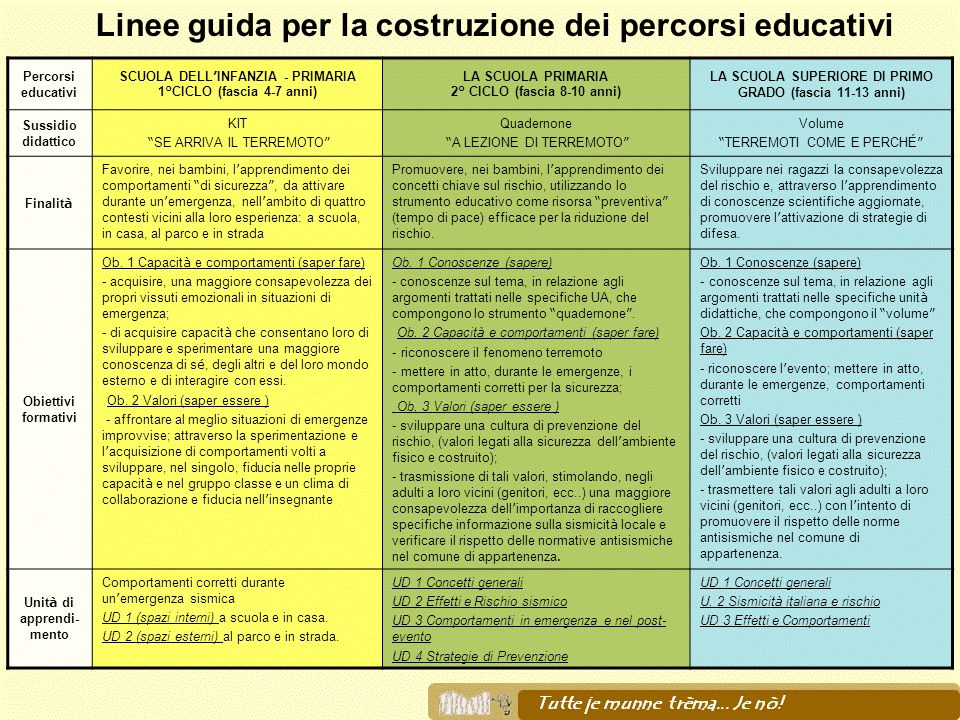 Linee guida per la costruzione dei percorsi educativi