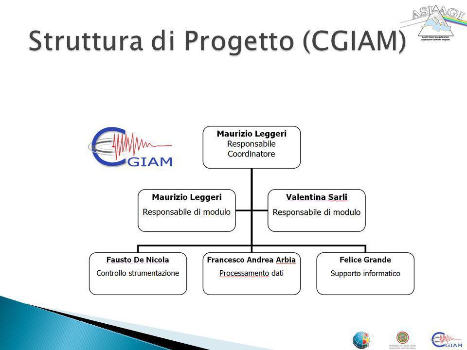 Struttura di Progetto (CGIAM)