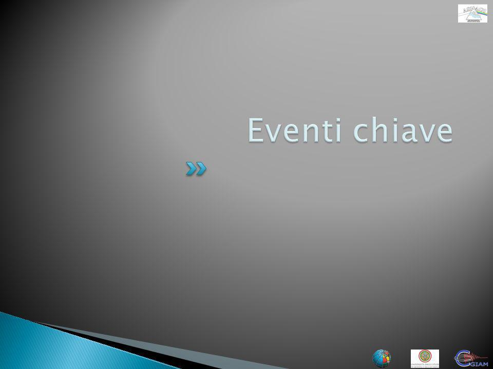 Eventi chiave