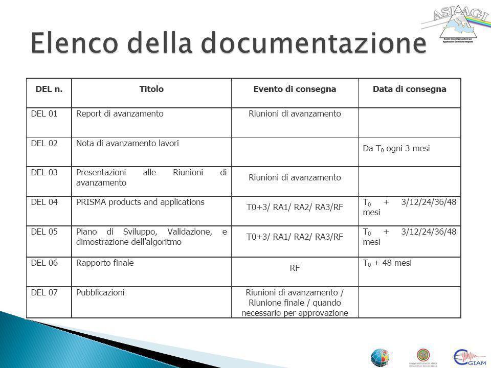 Elenco della documentazione