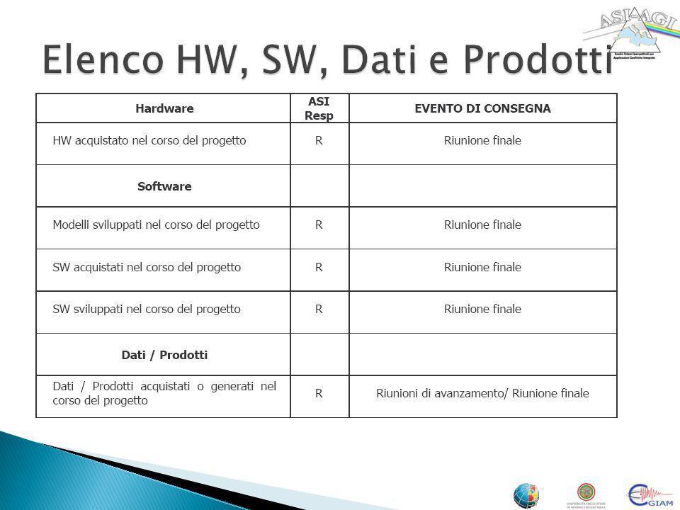 Elenco HW, SW, Dati e Prodotti