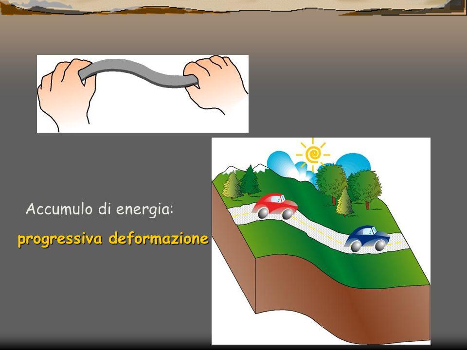 Accumulo di energia: progressiva deformazione