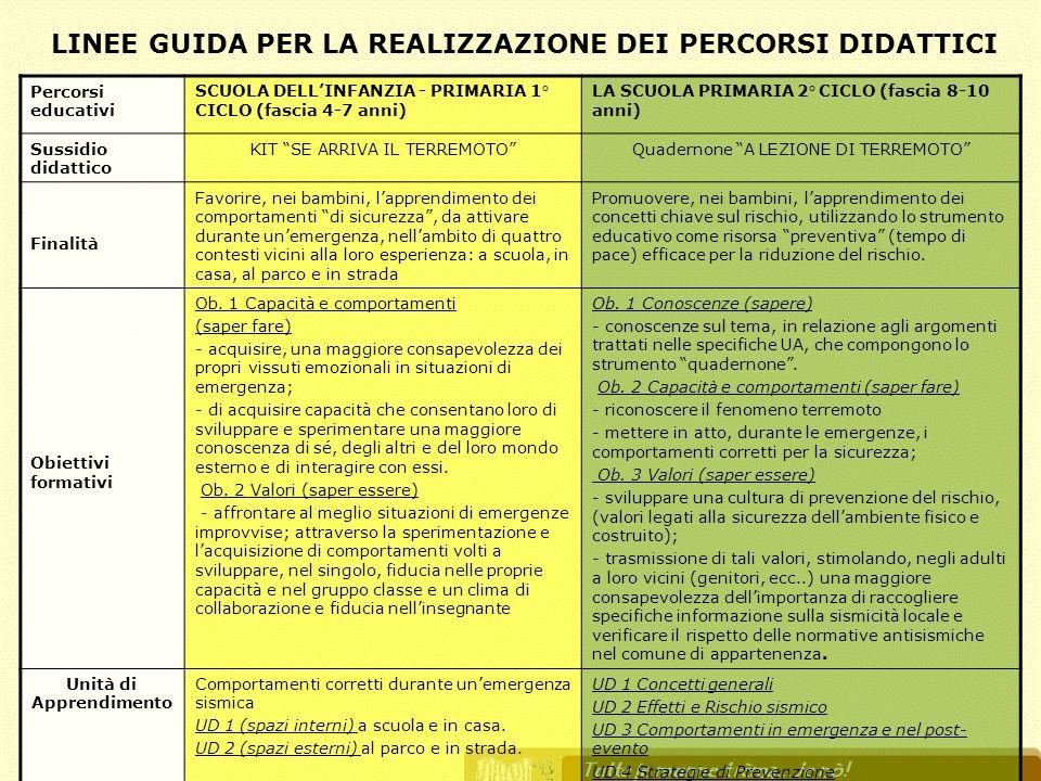 LINEE GUIDA PER LA REALIZZAZIONE DEI PERCORSI DIDATTICI
