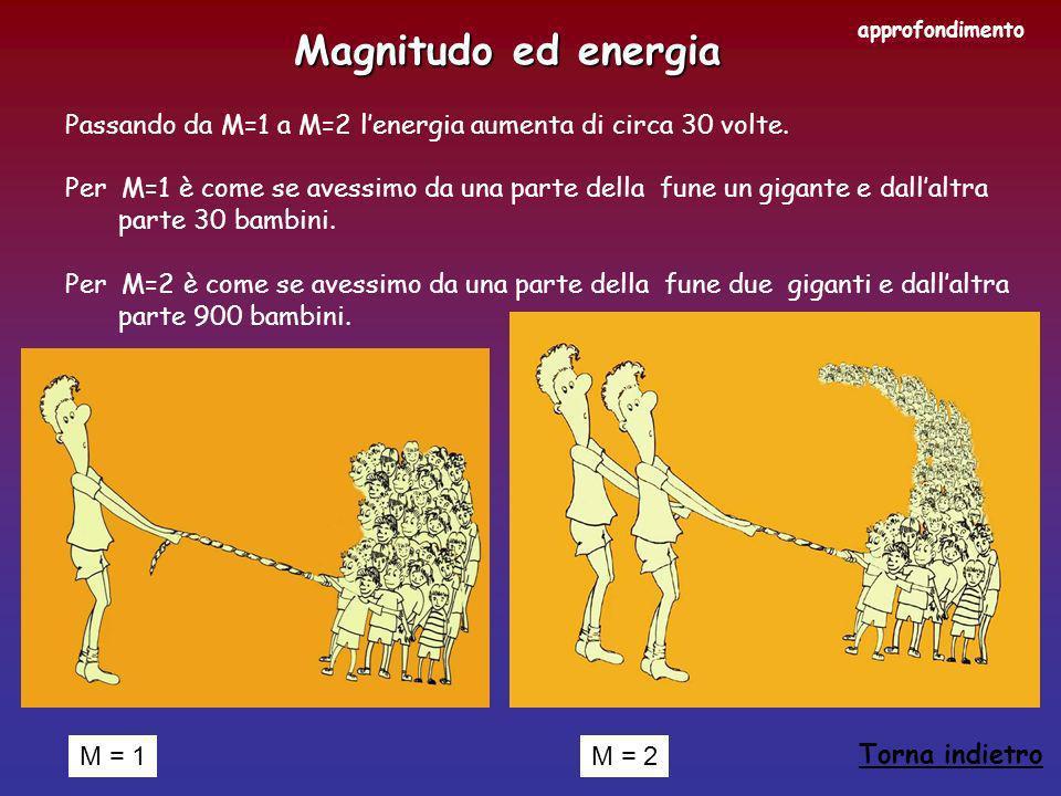 approfondimento Magnitudo ed energia. Passando da M=1 a M=2 l'energia aumenta di circa 30 volte.