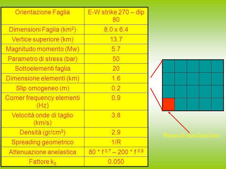Dimensioni Faglia (km2) 8.0 x 6.4 Vertice superiore (km) 13.7