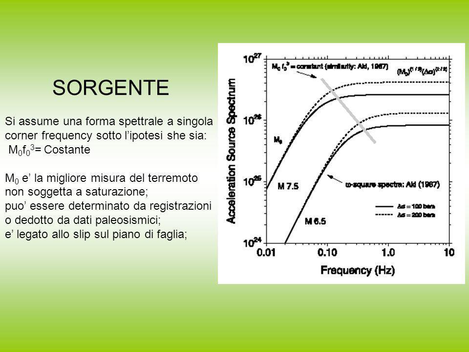 SORGENTE Si assume una forma spettrale a singola corner frequency sotto l'ipotesi she sia: M0f03= Costante.