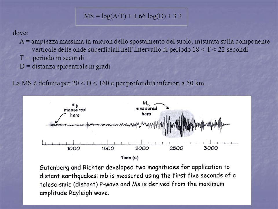 MS = log(A/T) + 1.66 log(D) + 3.3 dove: A = ampiezza massima in micron dello spostamento del suolo, misurata sulla componente.