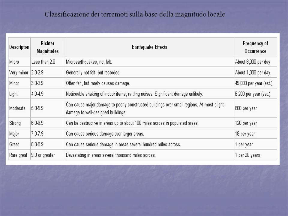 Classificazione dei terremoti sulla base della magnitudo locale