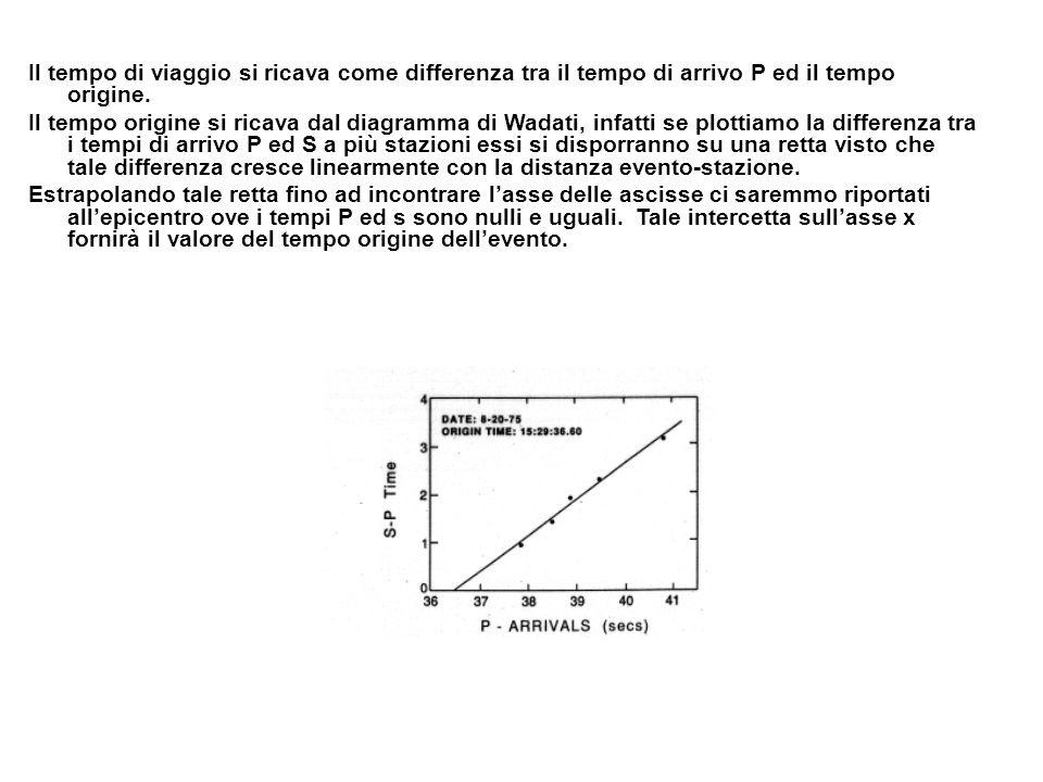 Il tempo di viaggio si ricava come differenza tra il tempo di arrivo P ed il tempo origine.