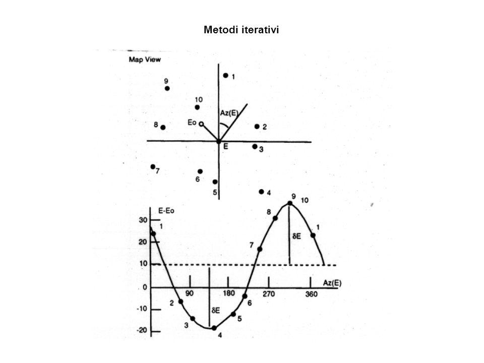 Metodi iterativi