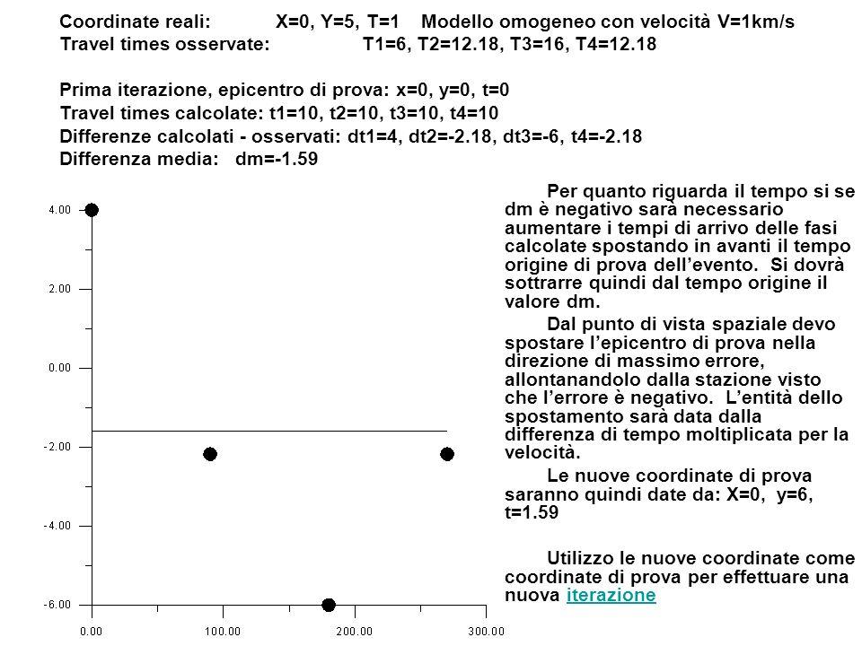 Coordinate reali: X=0, Y=5, T=1 Modello omogeneo con velocità V=1km/s