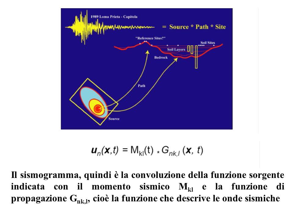 Il sismogramma, quindi è la convoluzione della funzione sorgente indicata con il momento sismico Mkl e la funzione di propagazione Gnk,l, cioè la funzione che descrive le onde sismiche