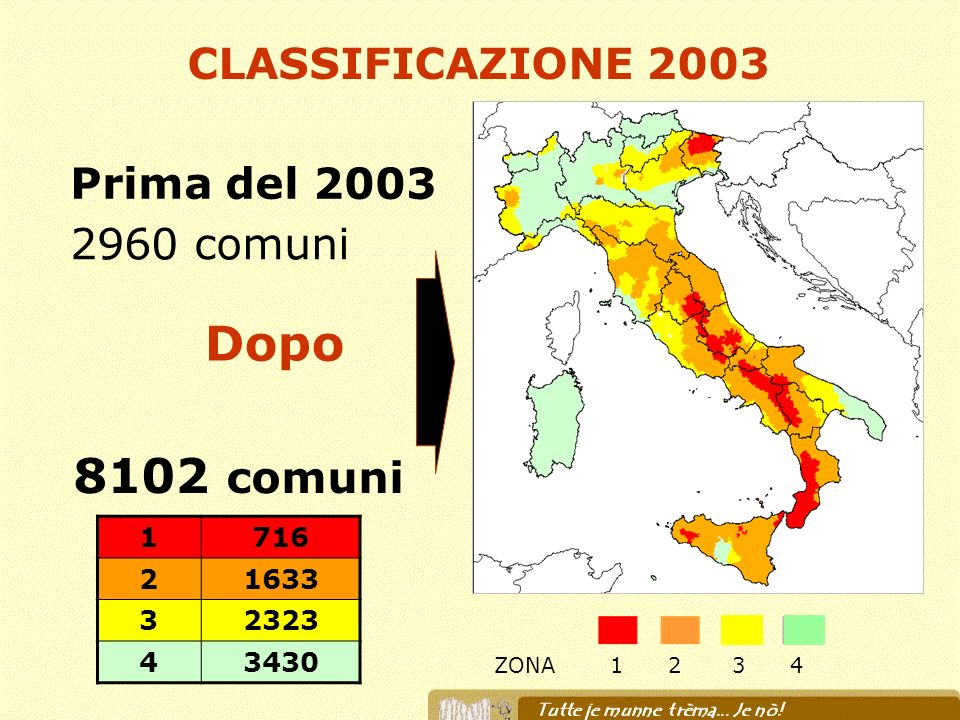 Dopo 8102 comuni CLASSIFICAZIONE 2003 Prima del 2003 2960 comuni 1 716