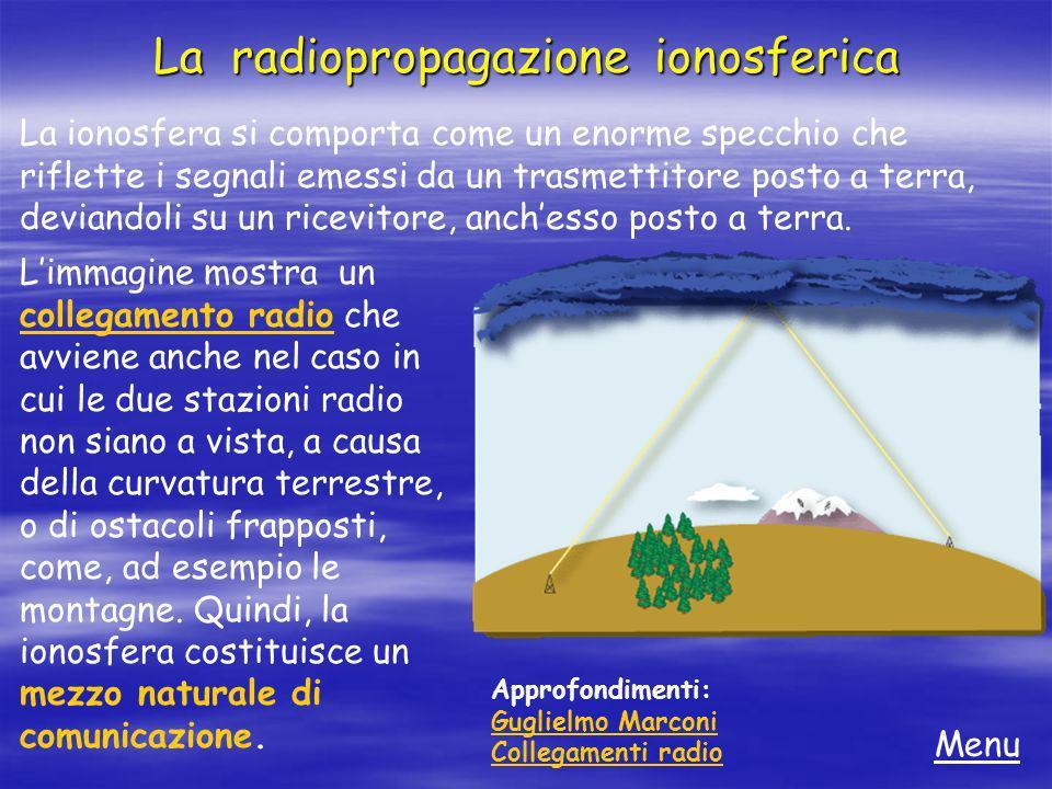 La radiopropagazione ionosferica