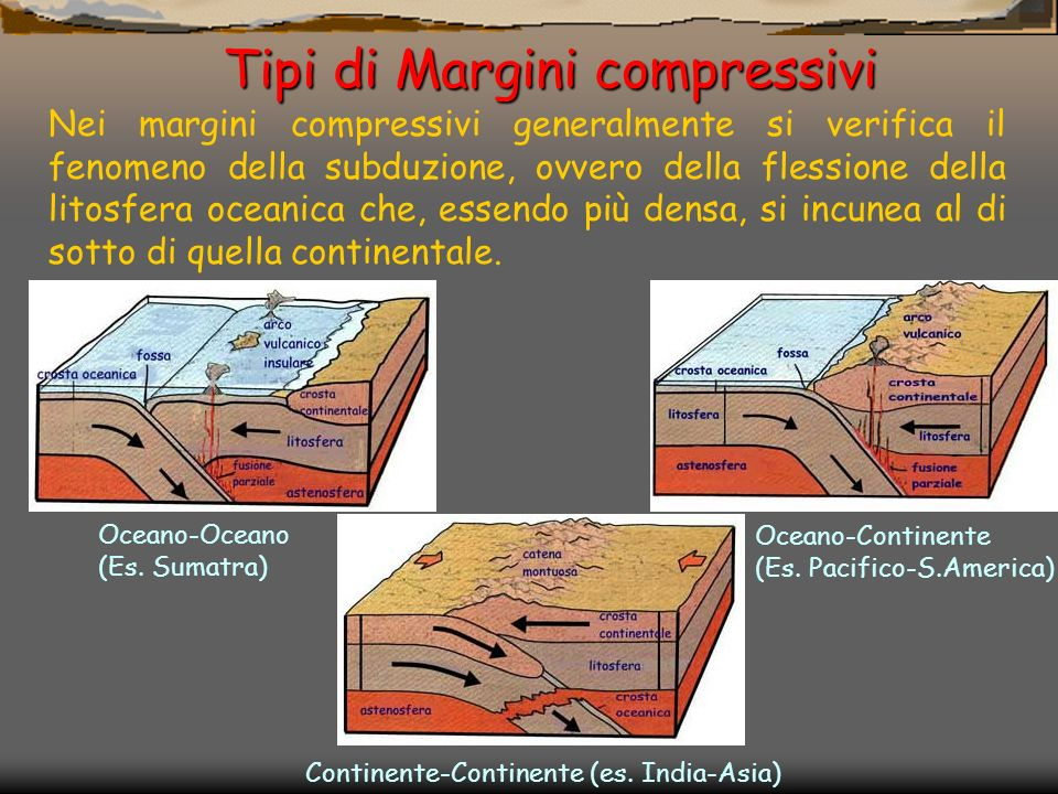 Tipi di Margini compressivi