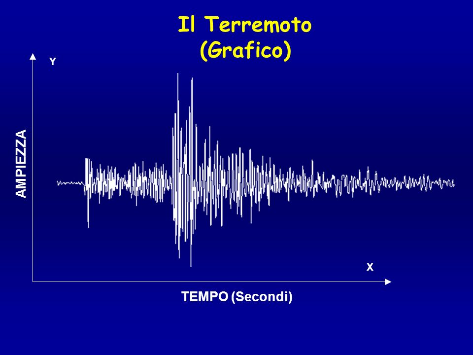 Il Terremoto (Grafico)