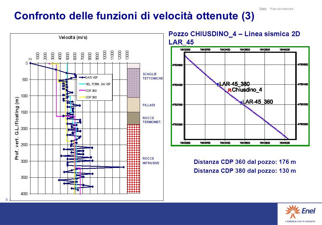 Confronto delle funzioni di velocità ottenute (3)