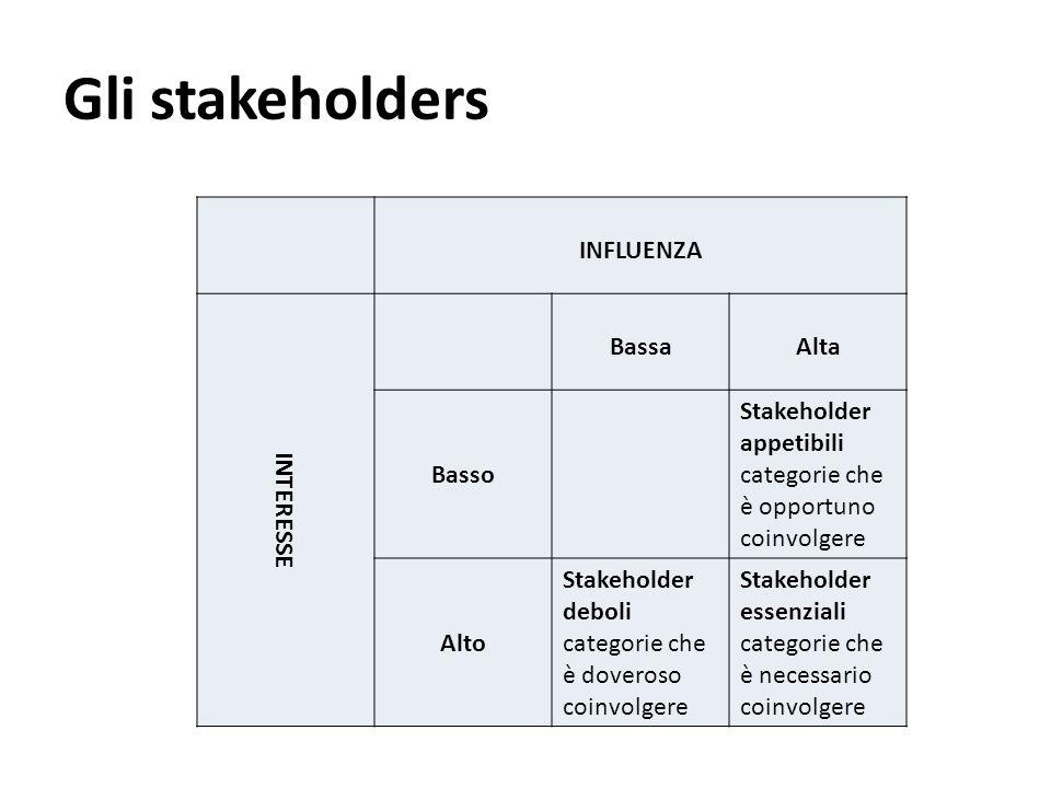 Gli stakeholders INFLUENZA INTERESSE Bassa Alta Basso
