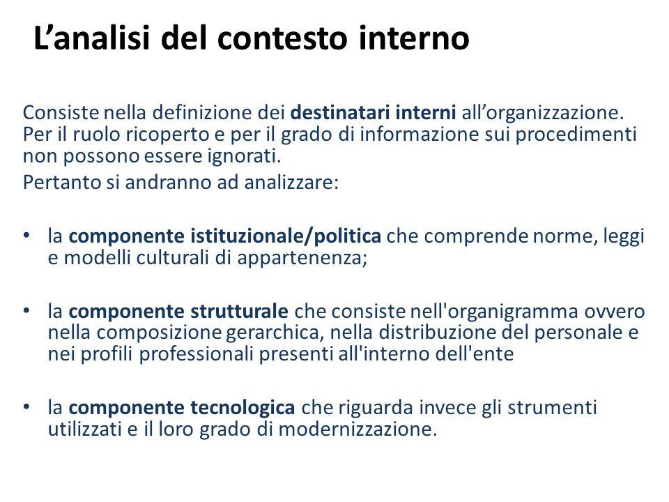 L'analisi del contesto interno
