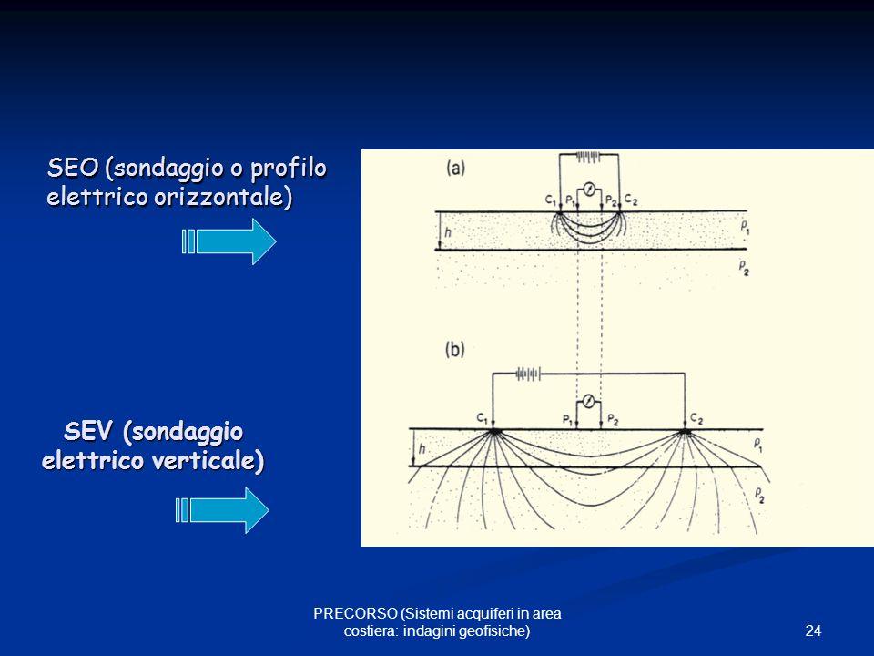 SEV (sondaggio elettrico verticale)