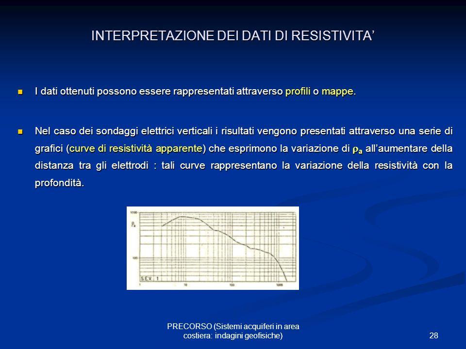 INTERPRETAZIONE DEI DATI DI RESISTIVITA'