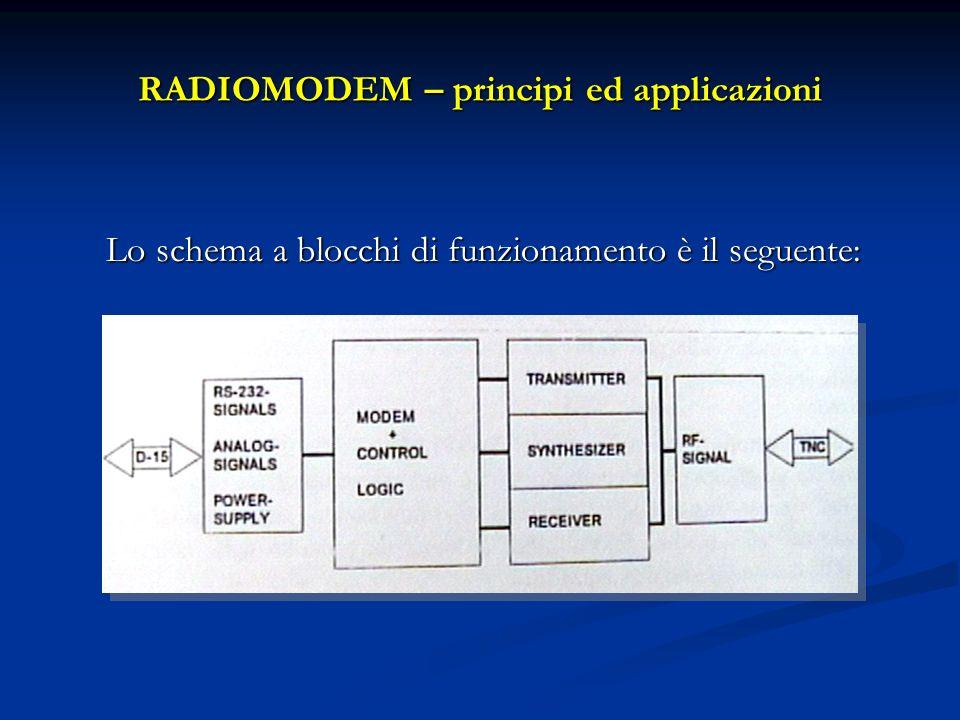 RADIOMODEM – principi ed applicazioni