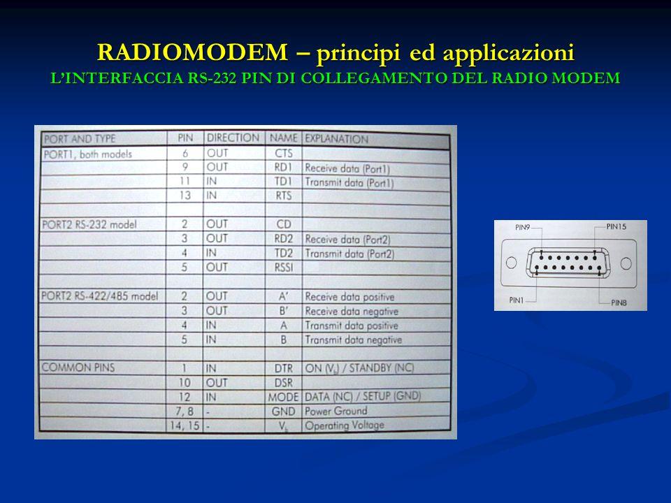 RADIOMODEM – principi ed applicazioni L'INTERFACCIA RS-232 PIN DI COLLEGAMENTO DEL RADIO MODEM