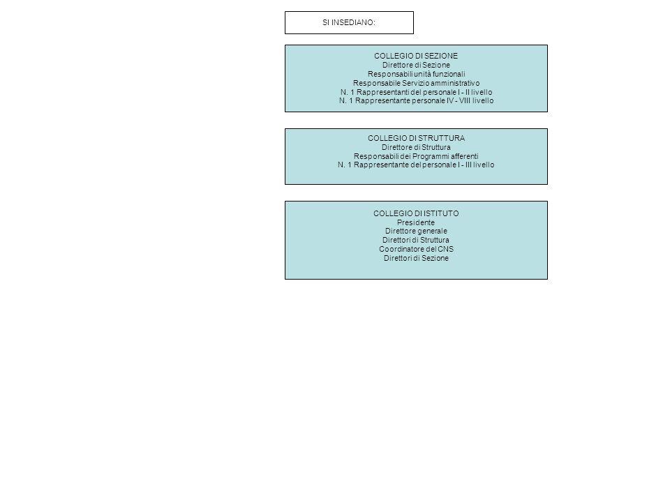 Responsabili unità funzionali Responsabile Servizio amministrativo