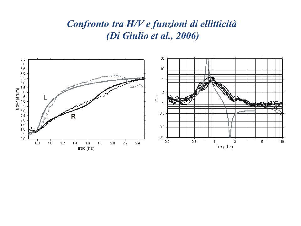 Confronto tra H/V e funzioni di ellitticità