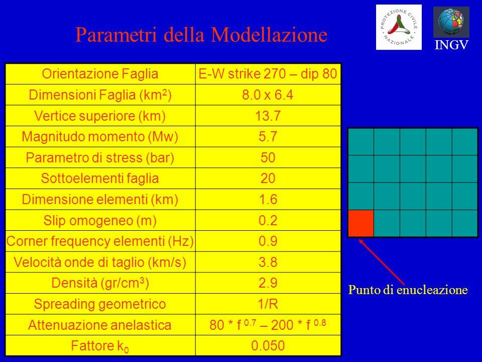 Parametri della Modellazione