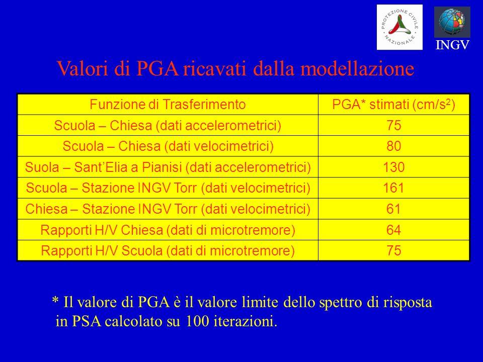 Valori di PGA ricavati dalla modellazione
