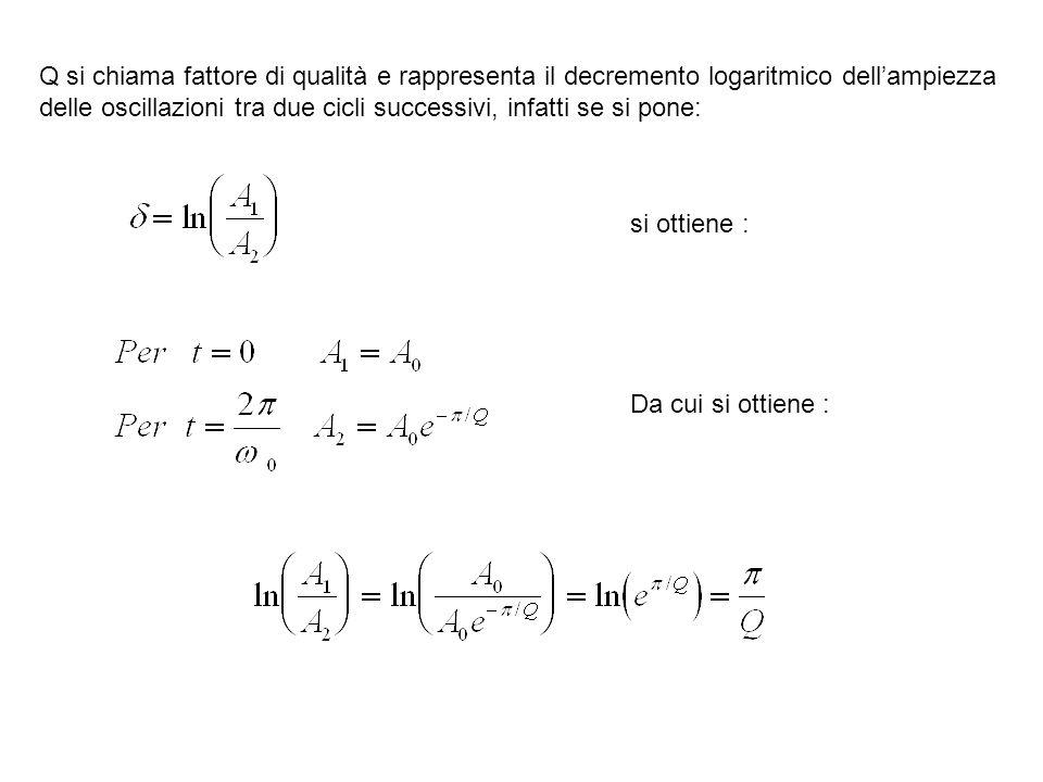 Q si chiama fattore di qualità e rappresenta il decremento logaritmico dell'ampiezza