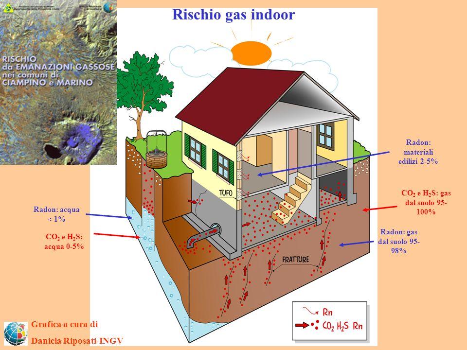 Radon: materiali edilizi 2-5%