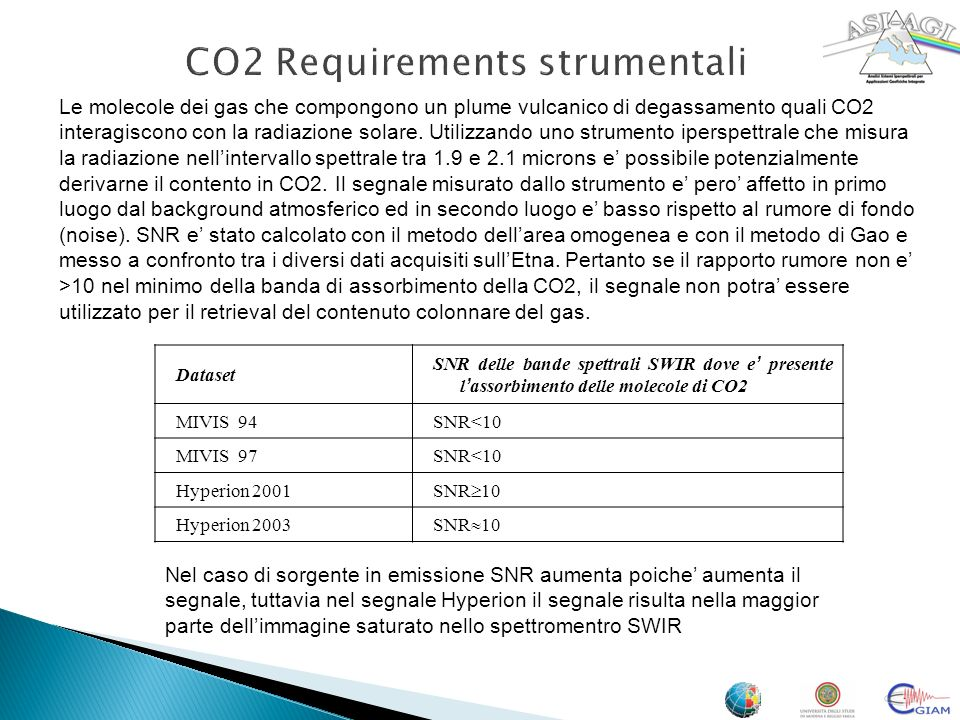 CO2 Requirements strumentali